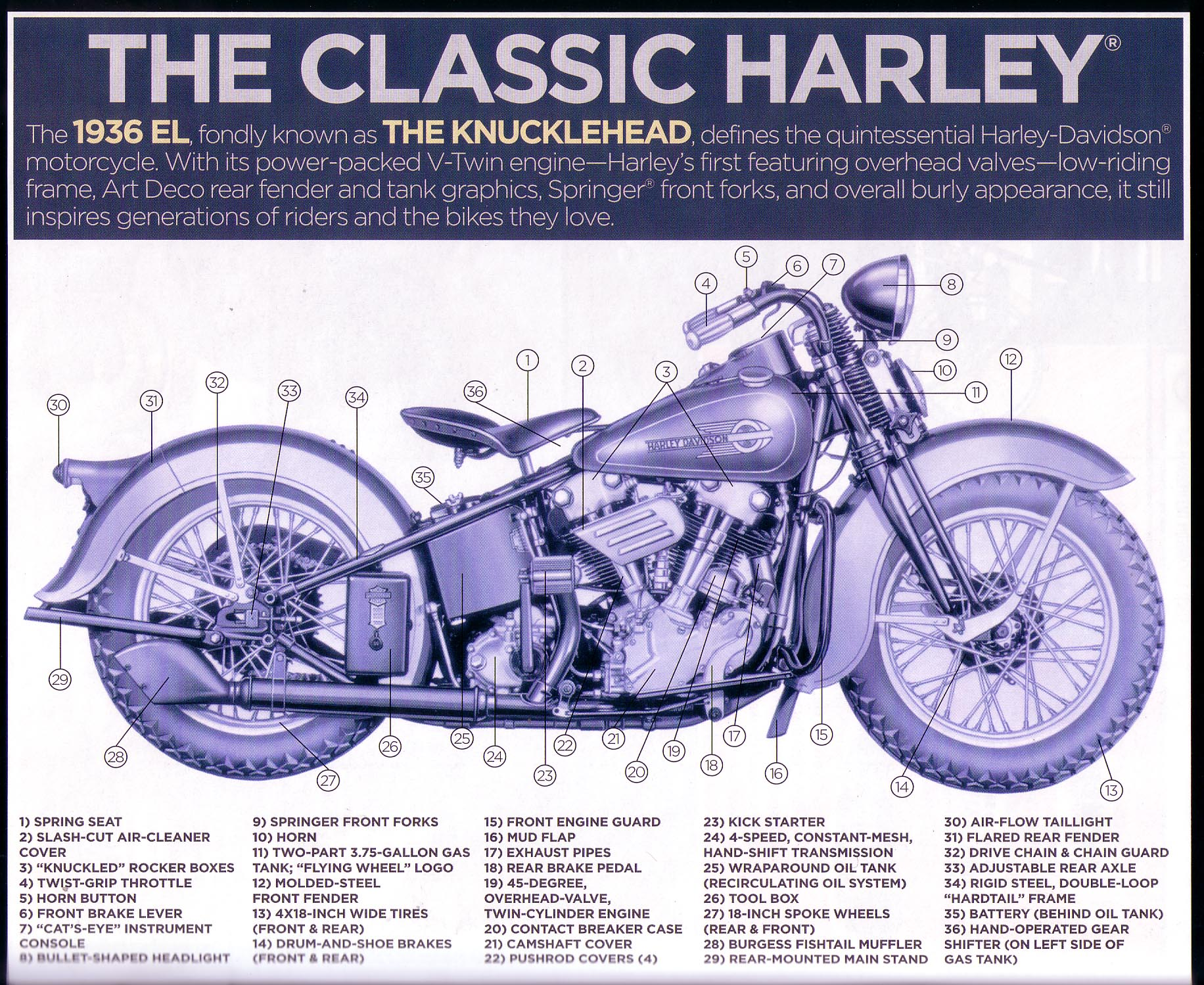 ... Click to ZOOM on Motorcycle Blueprints and Specifications ...